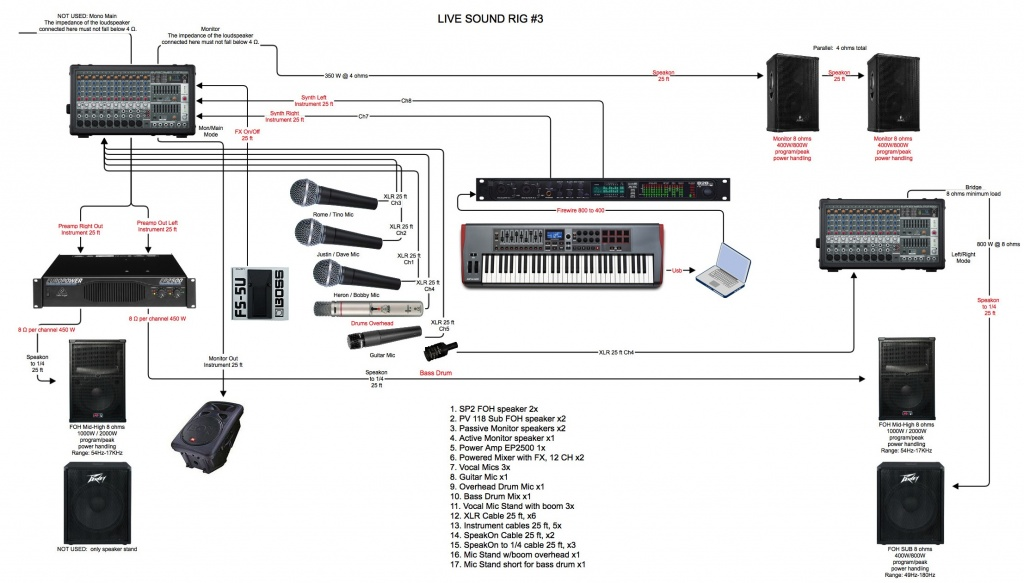 Stage Sound Wiring Diagram - wiring diagram today review