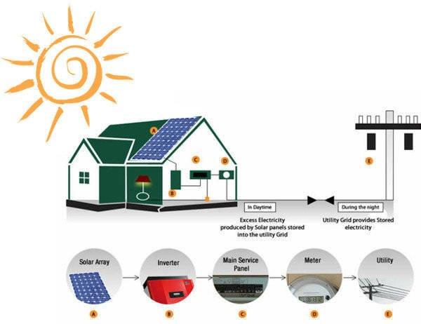 Solar Panels Only The Best Solar Panels Gem Energy