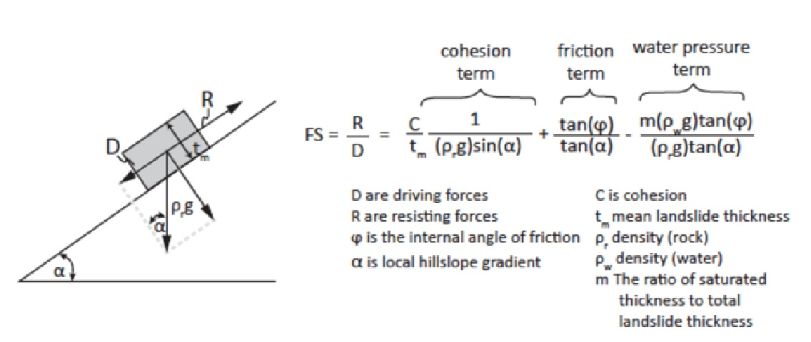 Slope Stability Equation
