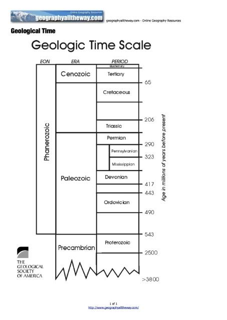 Blank Geologic Time Scale Worksheet