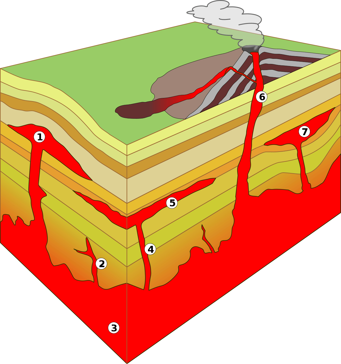 Intrusion And Extrusion Fossils