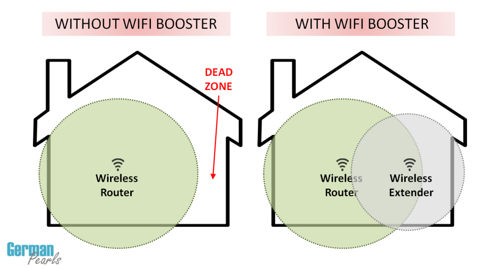 Netgear N300 Wireless Home Network