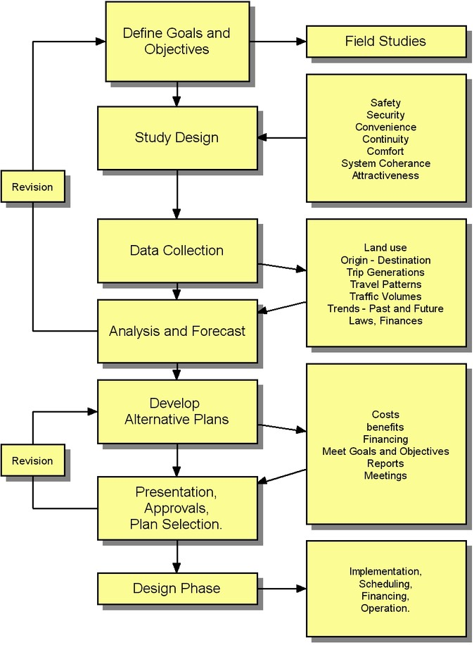 Support And Environment Management Process Diagram
