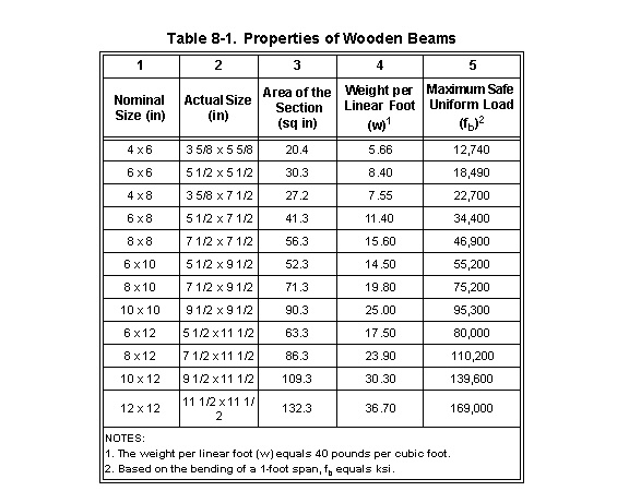 Asbestos Weight 10 Foot Inch Concrete Chart Pipe