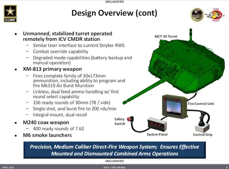 Future Us Military Vehicles