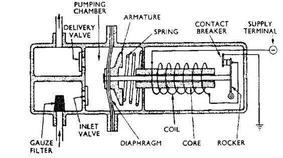 Facet Electric Fuel Pump 12v