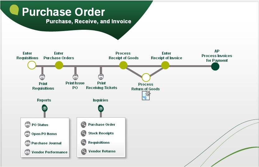 Chart Warehouse Receiving Process Flow
