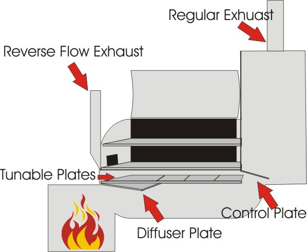 Eric Blog Using A Reverse Flow Smoker