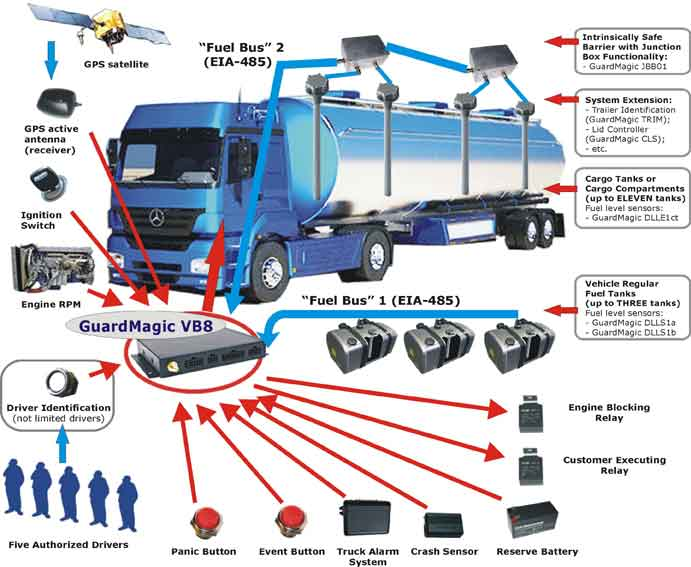 Monitoring System Camino
