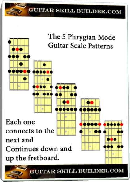 Master Acoustic Guitar Chord Chart