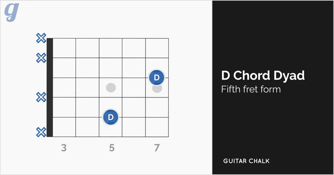 F Sharp Guitar Chord Diagram