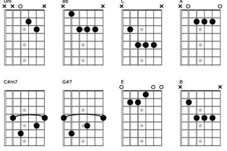 c bb guitar chord » Full HD Pictures [4K Ultra] | Full Wallpapers