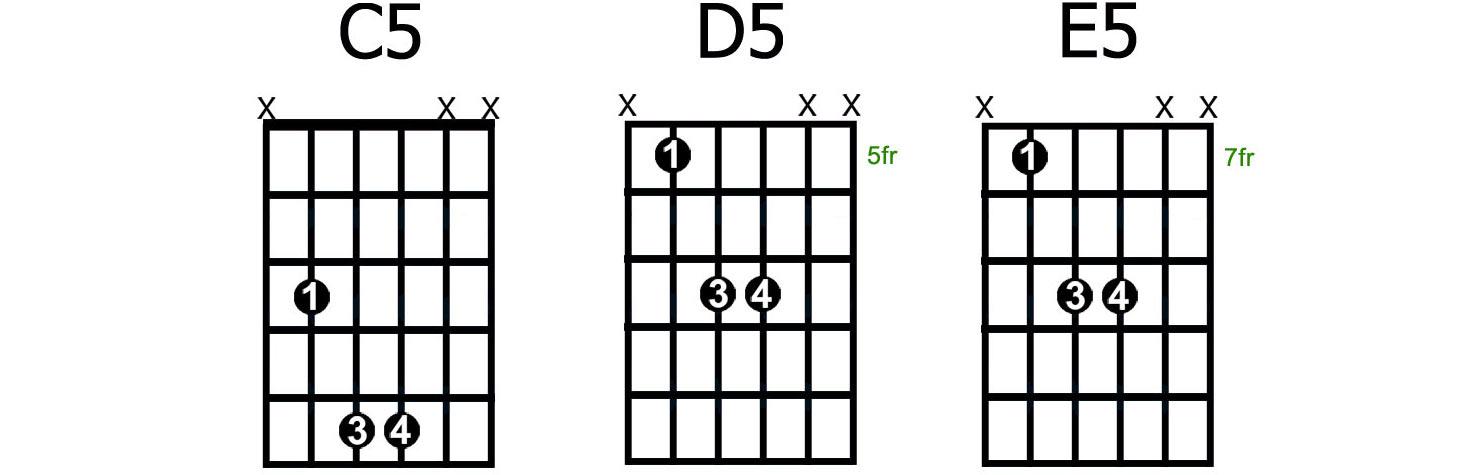 Beautiful Guitar Chord Finger Positions Inspiration Basic Guitar
