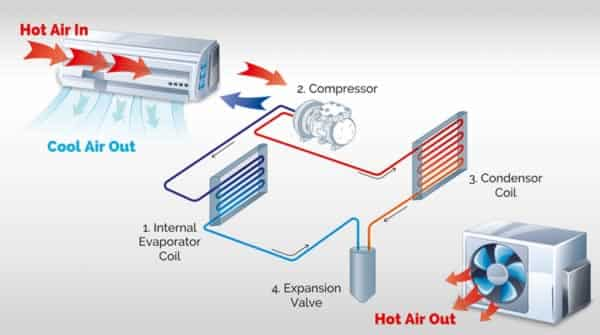 Home Air Conditioning Regas