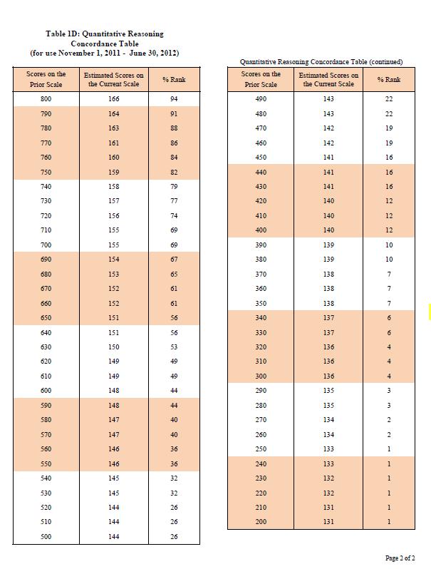 Percentile Conversion Chart