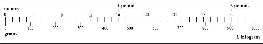 ounces to grams and pounds to kilograms