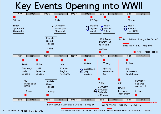 Timeline and Quick Facts of World War 2