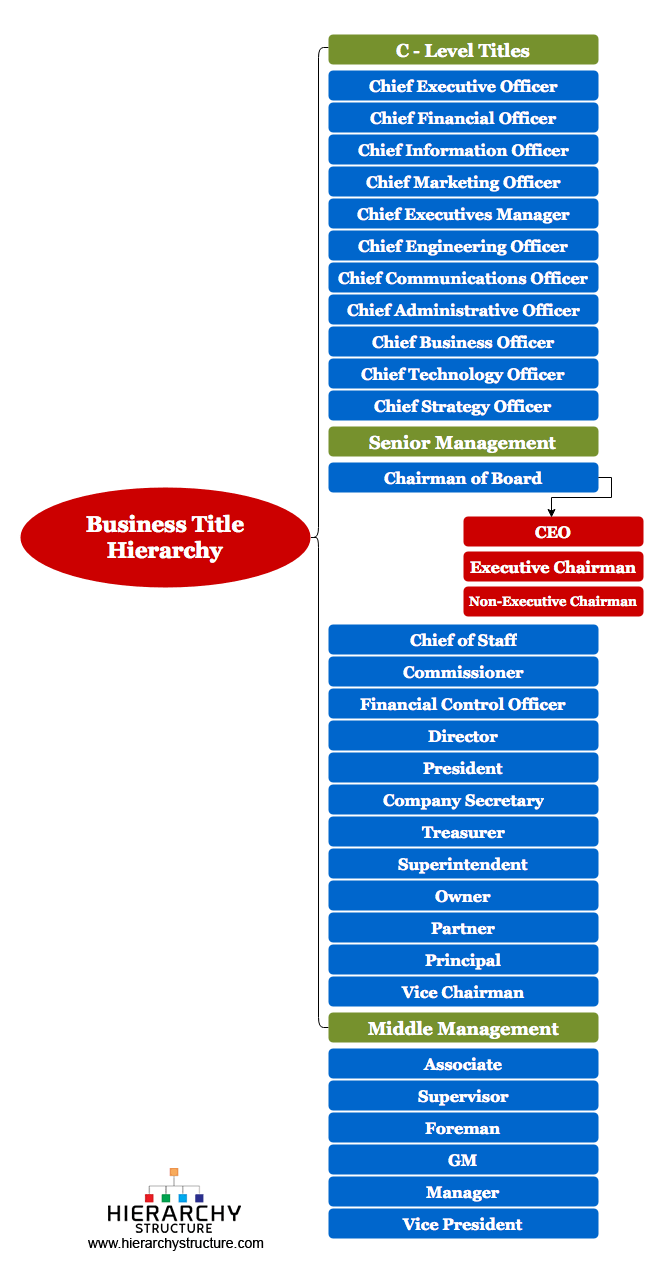 Business Title Hierarchy