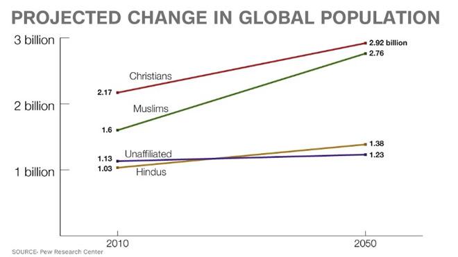 False Religions World