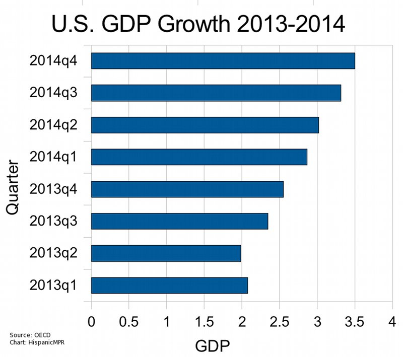 Us Economic Outlook 2014