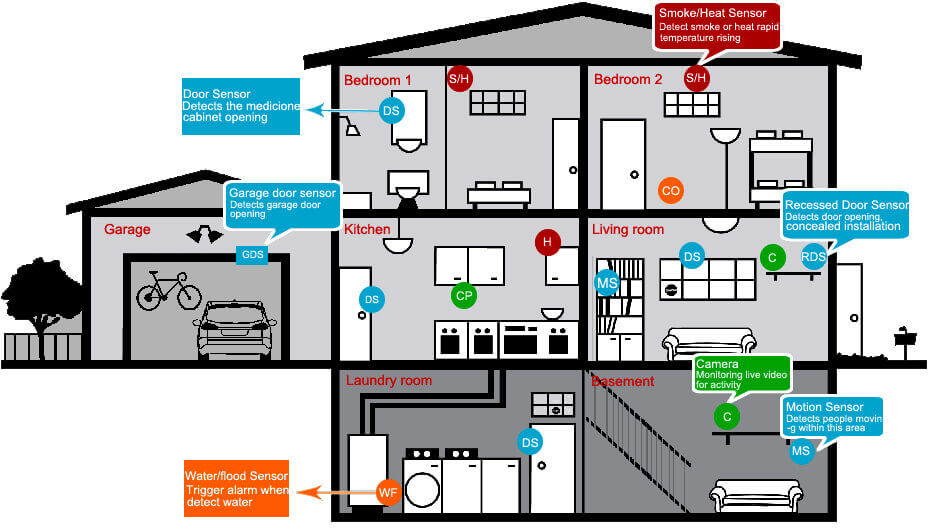 Diy Wireless Home Security System Without Monitoring