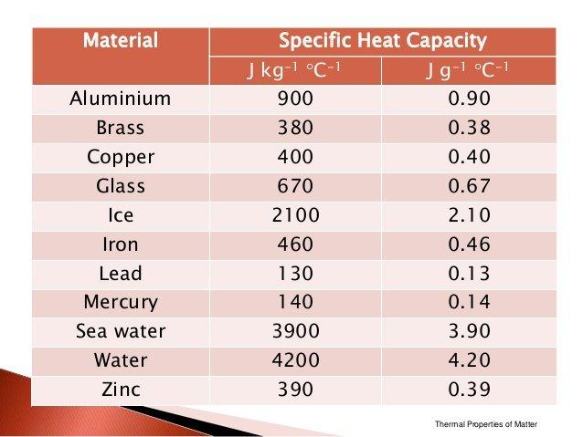 60 Watt Heating Element