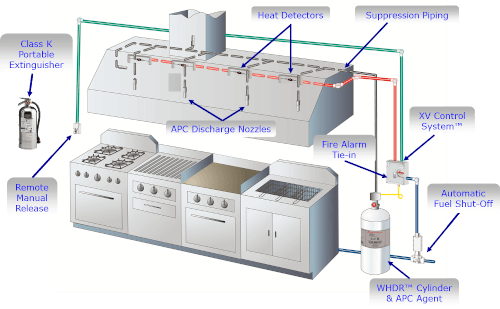 Hood Fire Suppression Systems Wiring Diagram