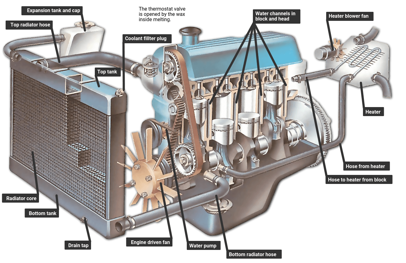 Jeep Liberty 3 7 Engine Coolant System Diagram