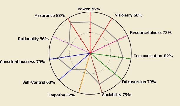JTPW™ Personality Radar for Team Building