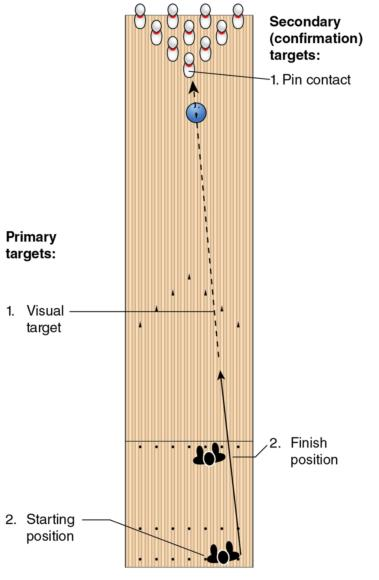 Bowling Lane Boards And Arrows