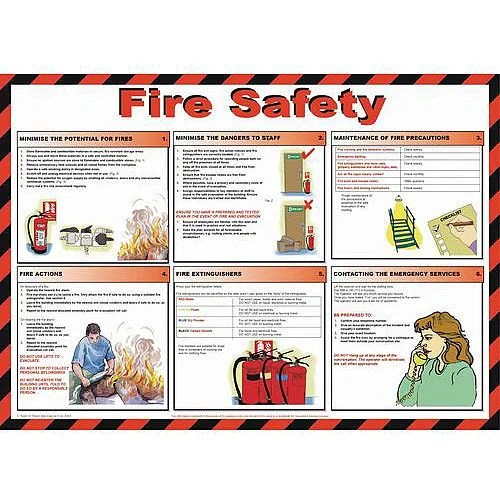 Fire Poster Extinguisher Step Step
