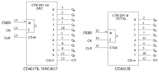 Binary Operation Symbols