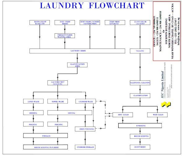 Discipline Flowchart Clients