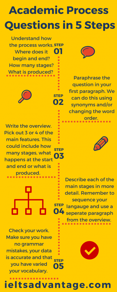 Introduction Step Writing