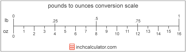 Convert Ounces to Pounds & Ounces - (oz to lb)