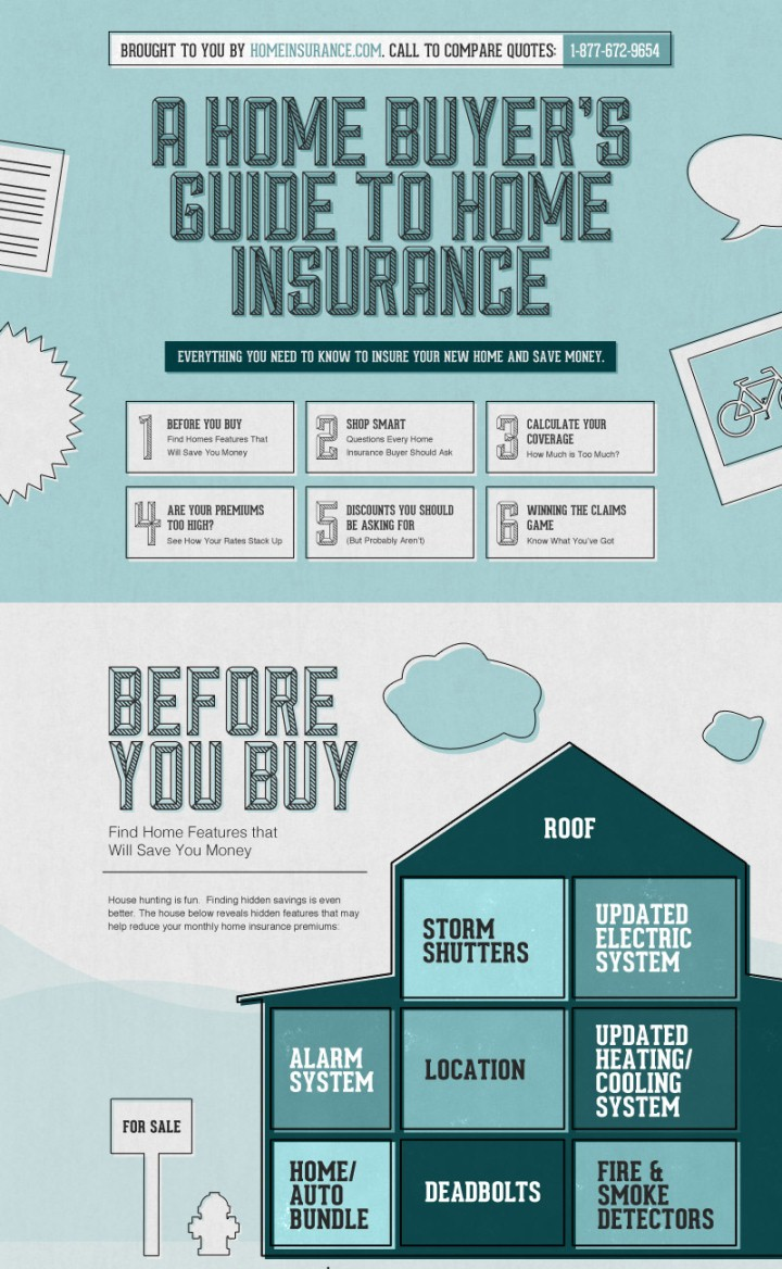 Best Kitchen Gallery: Home Buyers' Guide To Home Insurance Infographic of How Much Is Home Insurance on rachelxblog.com