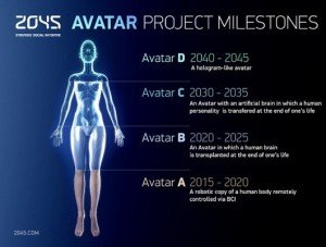 Avatar project aims for human immortality by 2045