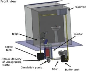 The Gates-Funded Toilet Of The Future