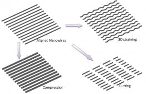 'Nano machine shop' shapes nanowires, ultrathin films