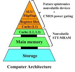 Future Computers that are