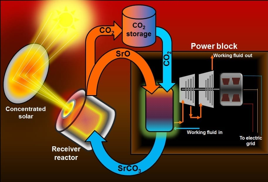 Storage advance may boost solar thermal energy potential