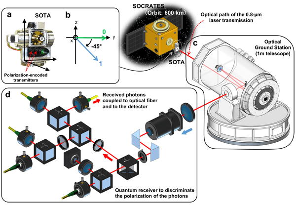 First Demonstration of Secure Space Quantum Communication Using a Microsatellite