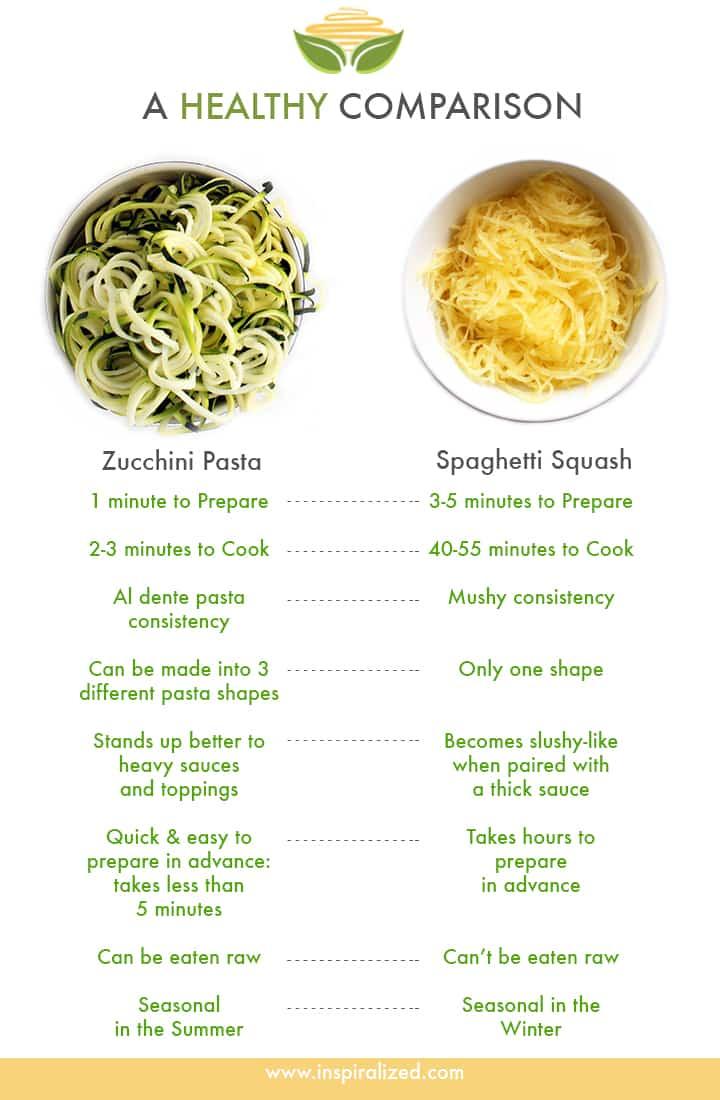 Zucchini Vitamins And Squash