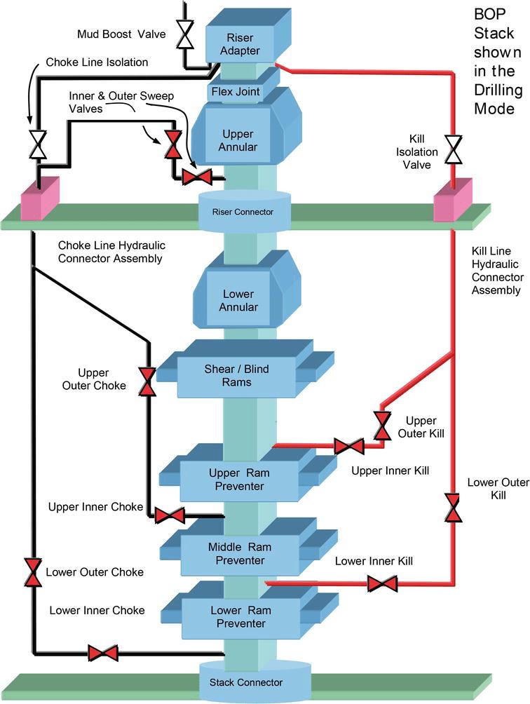Choke Line Draft System