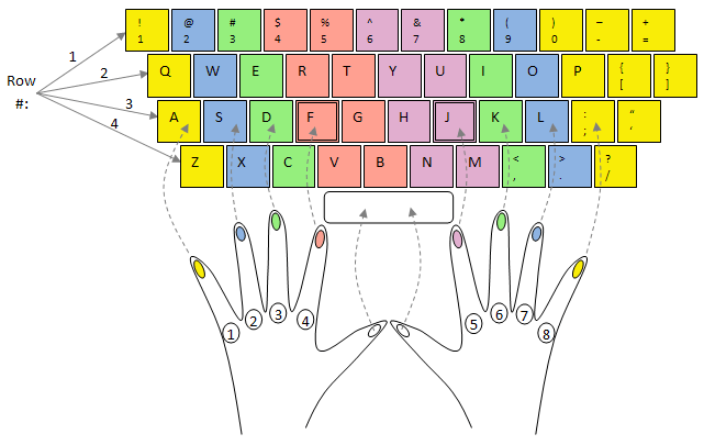 Home Row Finger Placement