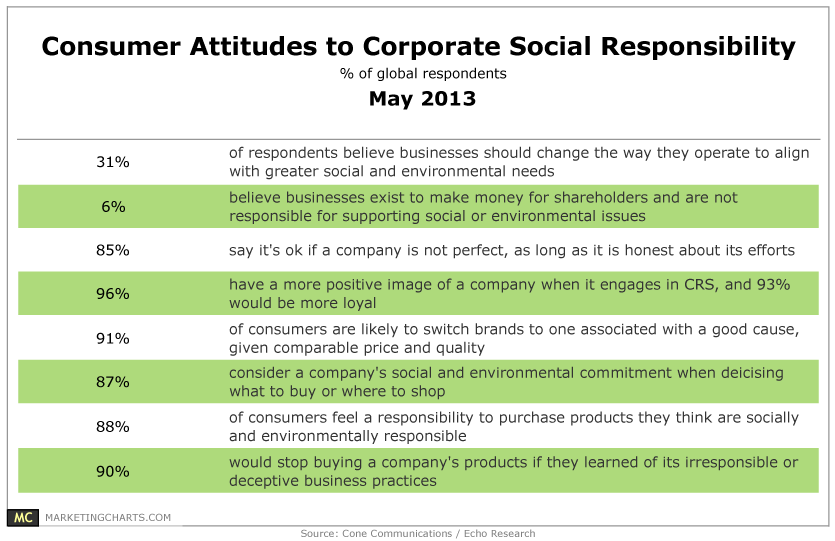 Consumer Attitudes to CSR. Image Source: Marketingcharts.com
