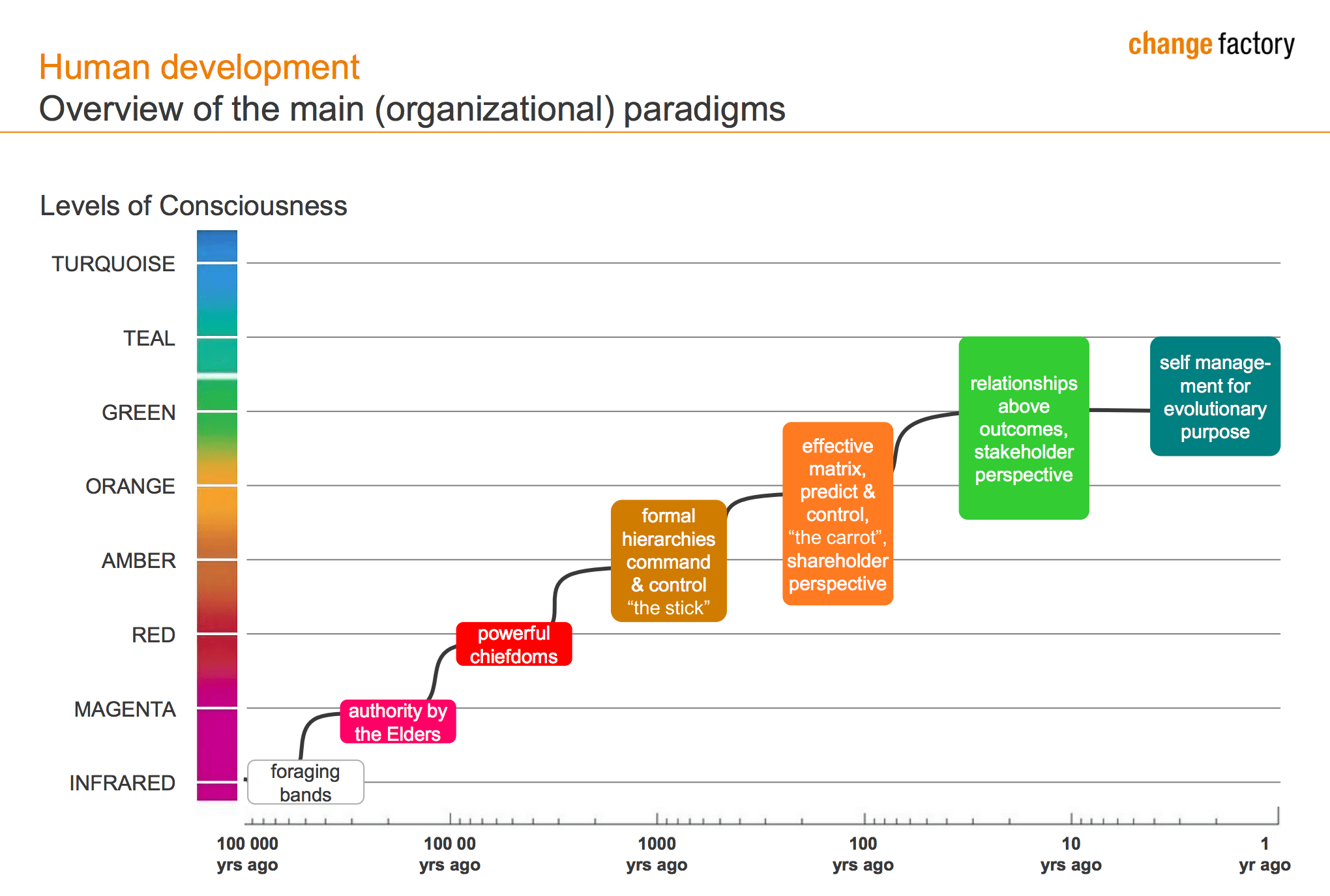 Human Development Reinventing Organizations Chart. Image source: Change Factory