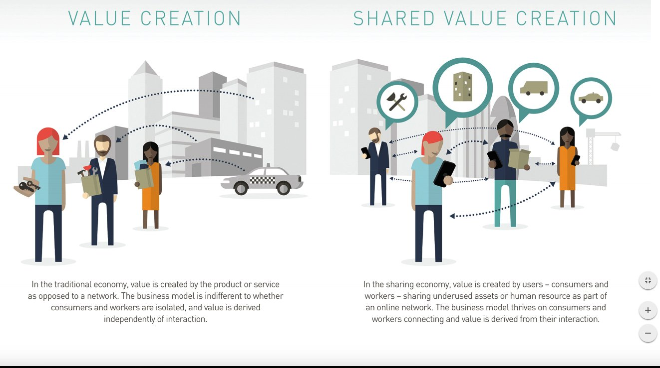 Shared value creation/ value creation in: Fair Share: Reclaiming Power in the Sharing Economy ( a report from the RSA) Image source: Karoshikula