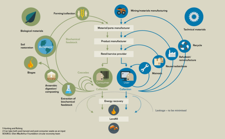 Infographic by The Ellen MacArthur Foundation. This is a registered charity with the aim of inspiring a generation to re-think, re-design & build a positive future through the framework of a circular economy.