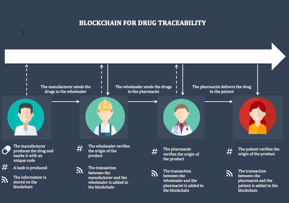 Blockchain use cases in healthcare intelligenthq image source anca petre ccuart Choice Image